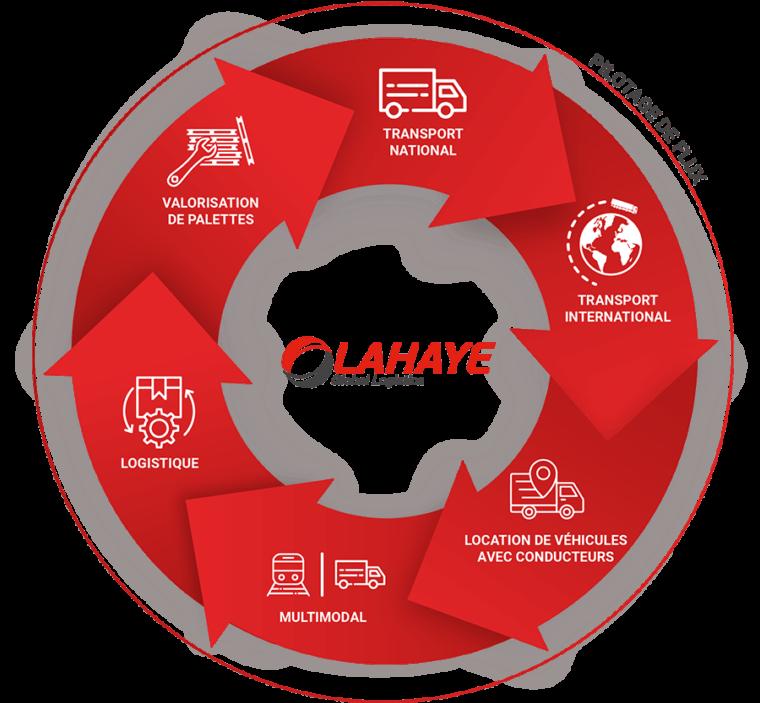 Lahaye Global Logistics Offre 360