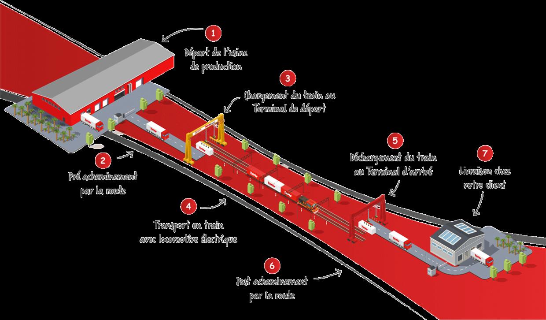 Lahaye Global Logistics Transport Multimodal Offre